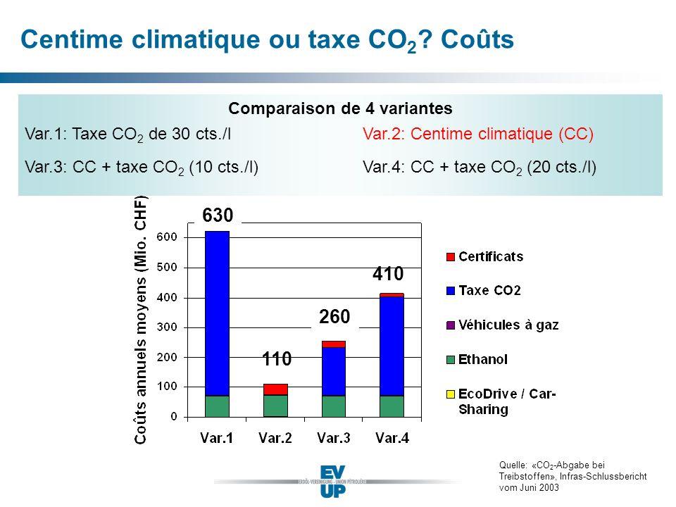 Centime climatique ou taxe CO 2 ? Coûts Quelle: «CO 2 -Abgabe bei Treibstoffen», Infras-Schlussbericht vom Juni 2003 630 110 260 410 Comparaison de 4