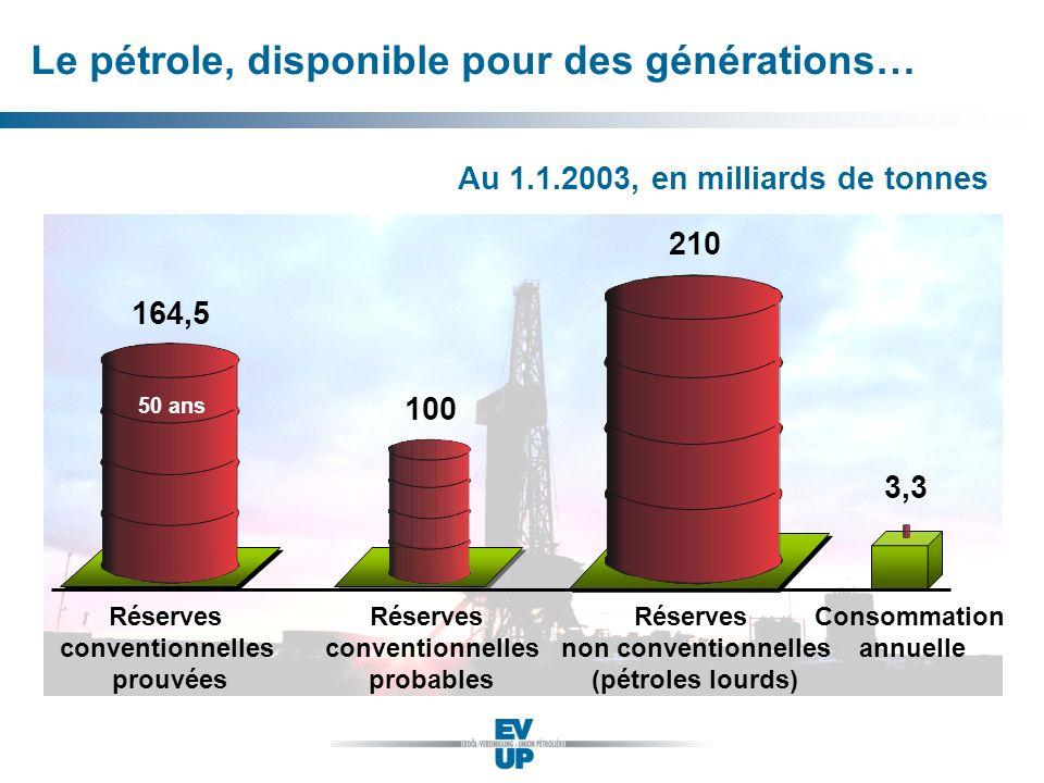 Quelle: BUWAL, 2003 (Emissionen gemäss CO 2 - Gesetz, klimakorrigiert) En mio.
