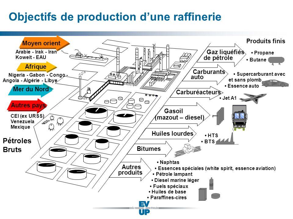 Objectifs de production dune raffinerie R101*1 Juillet 2000 Autres produits Naphtas Essences spéciales (white spirit, essence aviation) Pétrole lampan
