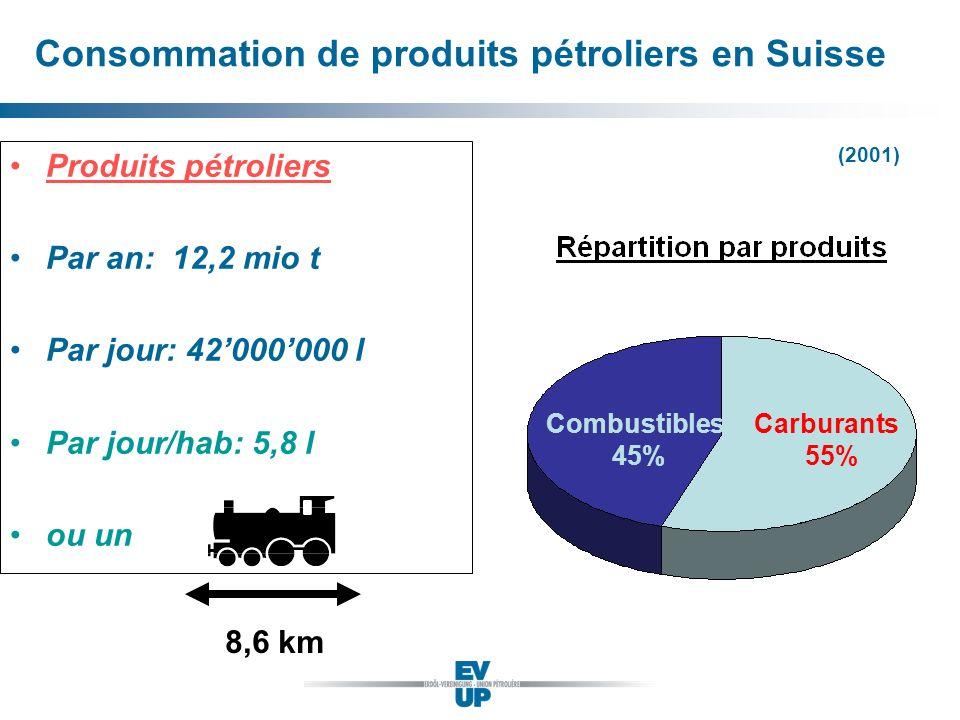 Consommation de produits pétroliers en Suisse Produits pétroliers Par an: 12,2 mio t Par jour: 42000000 l Par jour/hab: 5,8 l ou un Combustibles 45% C
