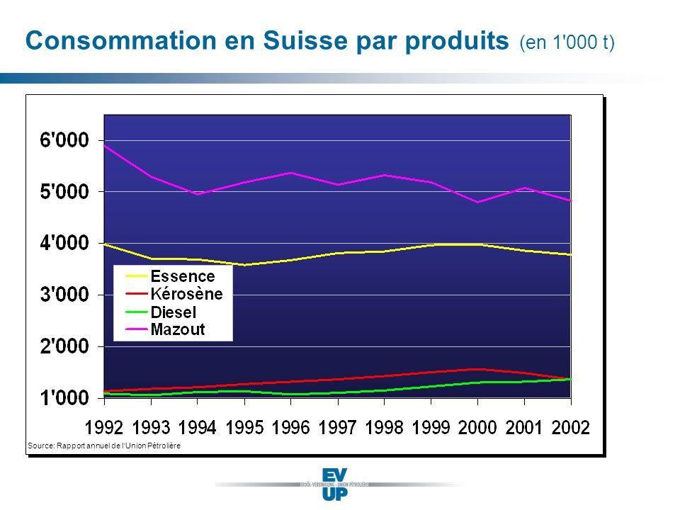 Consommation en Suisse par produits (en 1'000 t) Source: Rapport annuel de lUnion Pétrolière
