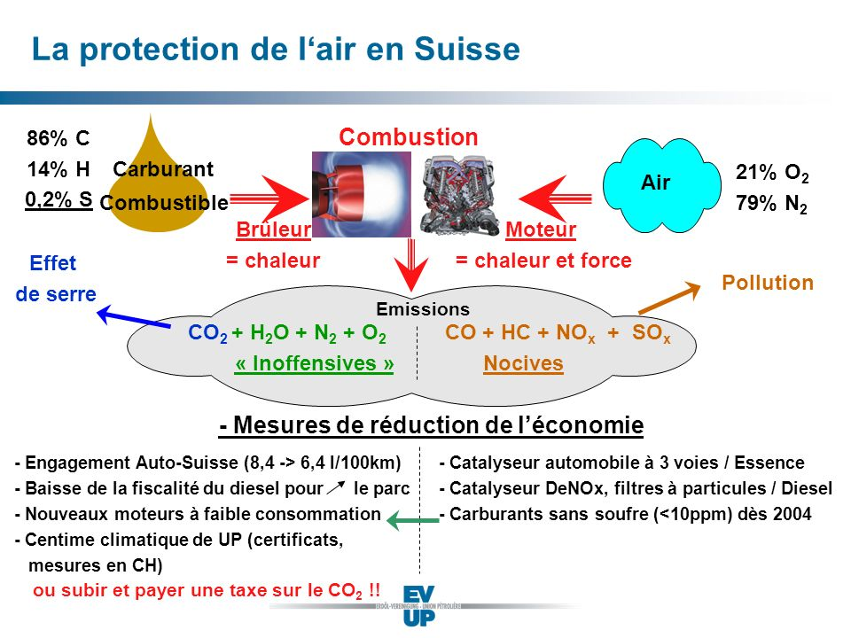 Combustible Brûleur = chaleur Emissions 86% C 14% H 0,2% S 21% O 2 79% N 2 CO 2 + H 2 O + N 2 + O 2 CO + HC + NO x + SO x « Inoffensives » Nocives Com