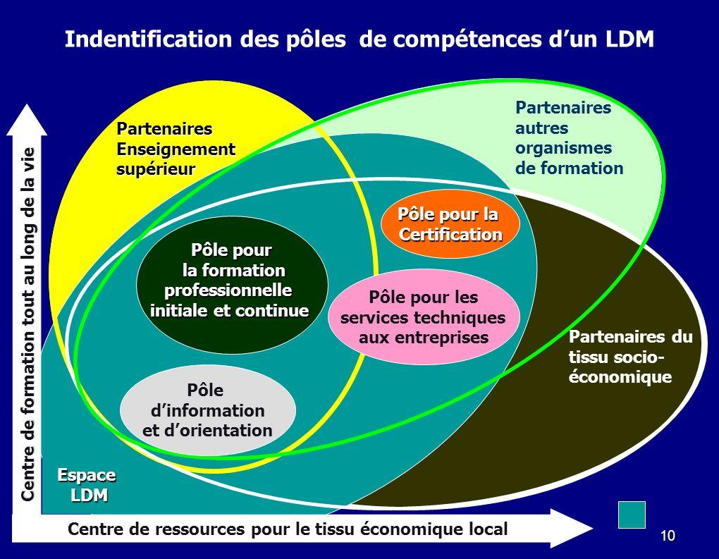 10 Centre de ressources pour le tissu économique local Indentification des pôles de compétences dun LDM Centre de formation tout au long de la vie Pôl