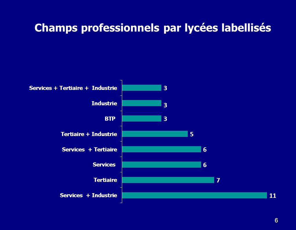 6 Champs professionnels par lycées labellisés