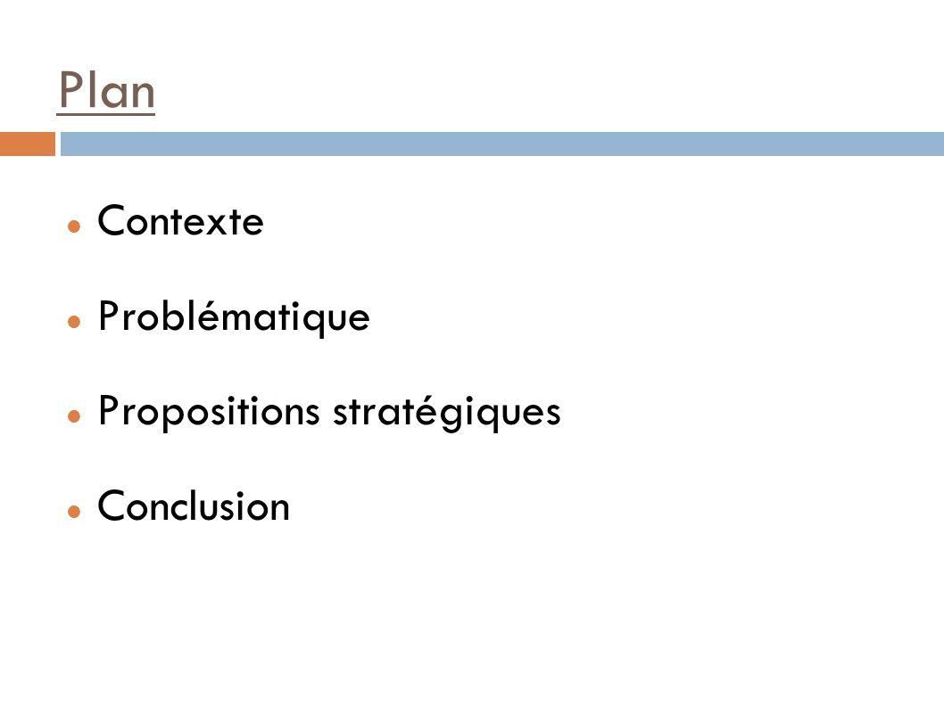 Plan Contexte Problématique Propositions stratégiques Conclusion
