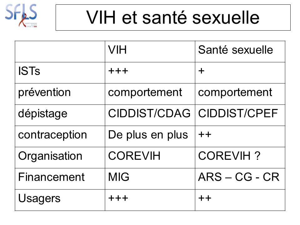 VIH et santé sexuelle VIHSanté sexuelle ISTs++++ préventioncomportement dépistageCIDDIST/CDAGCIDDIST/CPEF contraceptionDe plus en plus++ OrganisationCOREVIHCOREVIH .