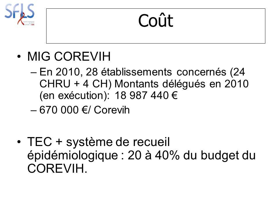 Coût MIG COREVIH –En 2010, 28 établissements concernés (24 CHRU + 4 CH) Montants délégués en 2010 (en exécution): 18 987 440 –670 000 / Corevih TEC + système de recueil épidémiologique : 20 à 40% du budget du COREVIH.