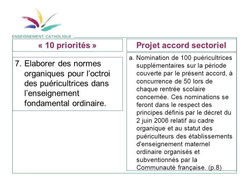 7. Elaborer des normes organiques pour loctroi des puéricultrices dans lenseignement fondamental ordinaire. a. Nomination de 100 puéricultrices supplé