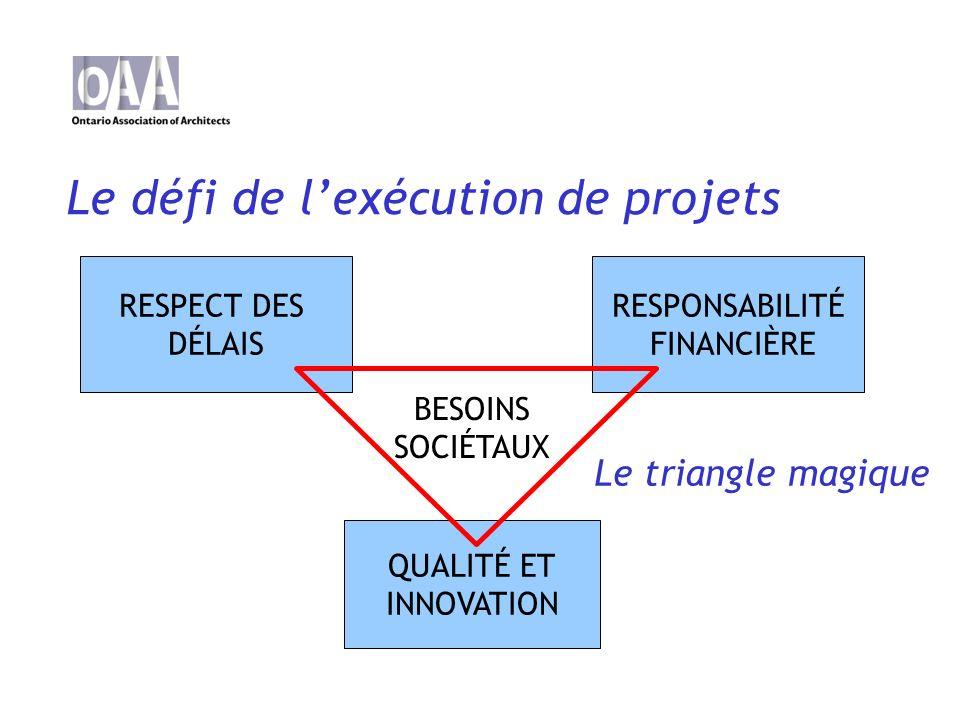 Le défi de lexécution de projets RESPECT DES DÉLAIS RESPONSABILITÉ FINANCIÈRE QUALITÉ ET INNOVATION BESOINS SOCIÉTAUX Le triangle magique
