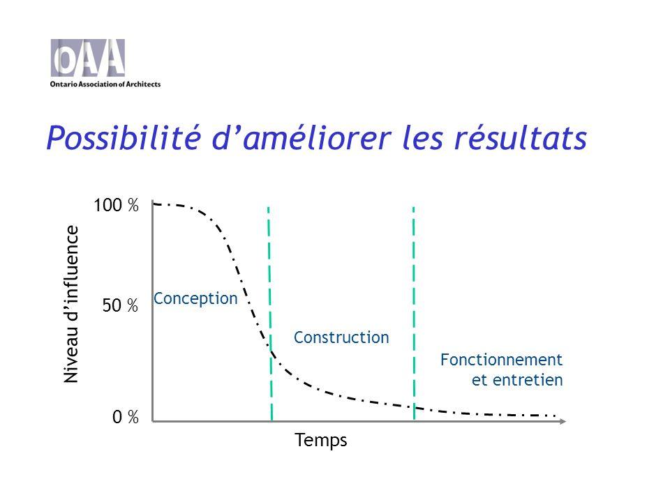 Possibilité daméliorer les résultats Temps Niveau dinfluence Construction Conception Fonctionnement et entretien 100 % 0 % 50 %