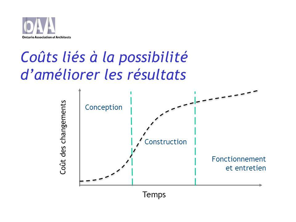 Coûts liés à la possibilité daméliorer les résultats Temps Coût des changements Construction Conception Fonctionnement et entretien