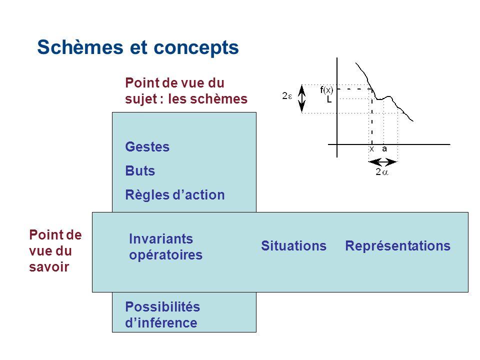 Schèmes et concepts Point de vue du sujet : les schèmes Gestes Buts Règles daction Invariants opératoires Possibilités dinférence Point de vue du savoir Invariants opératoires SituationsReprésentations