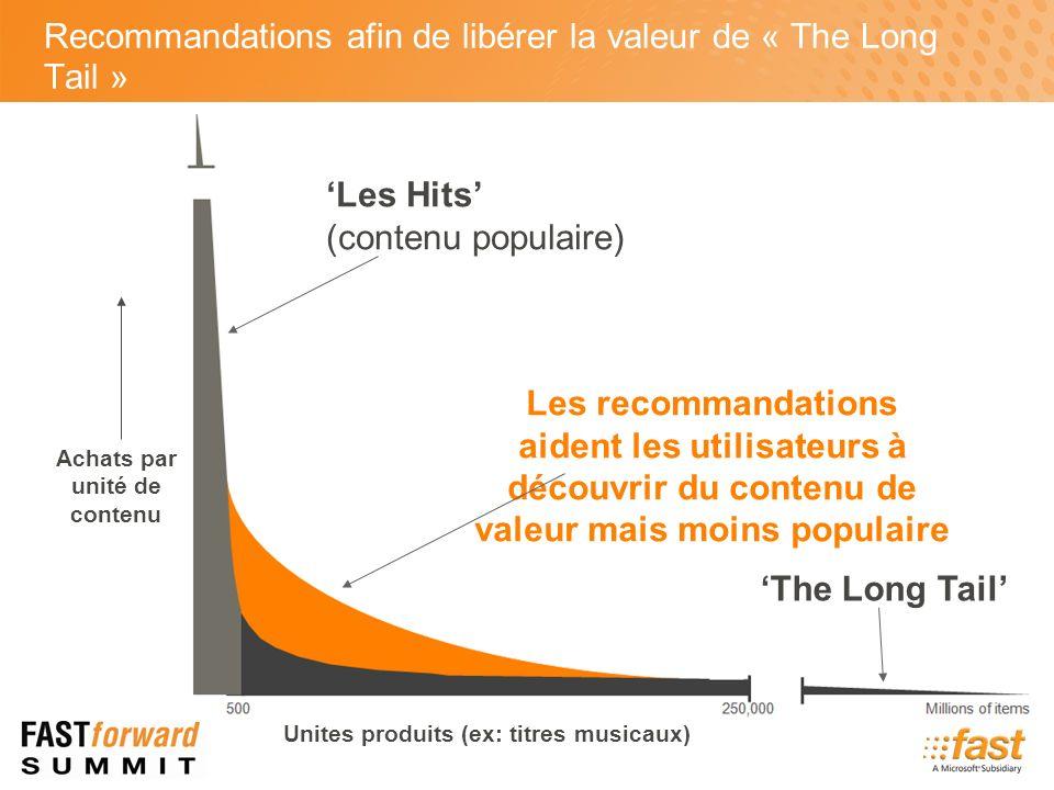 Unites produits (ex: titres musicaux) Les Hits (contenu populaire) Achats par unité de contenu Les recommandations aident les utilisateurs à découvrir du contenu de valeur mais moins populaire The Long Tail Recommandations afin de libérer la valeur de « The Long Tail »