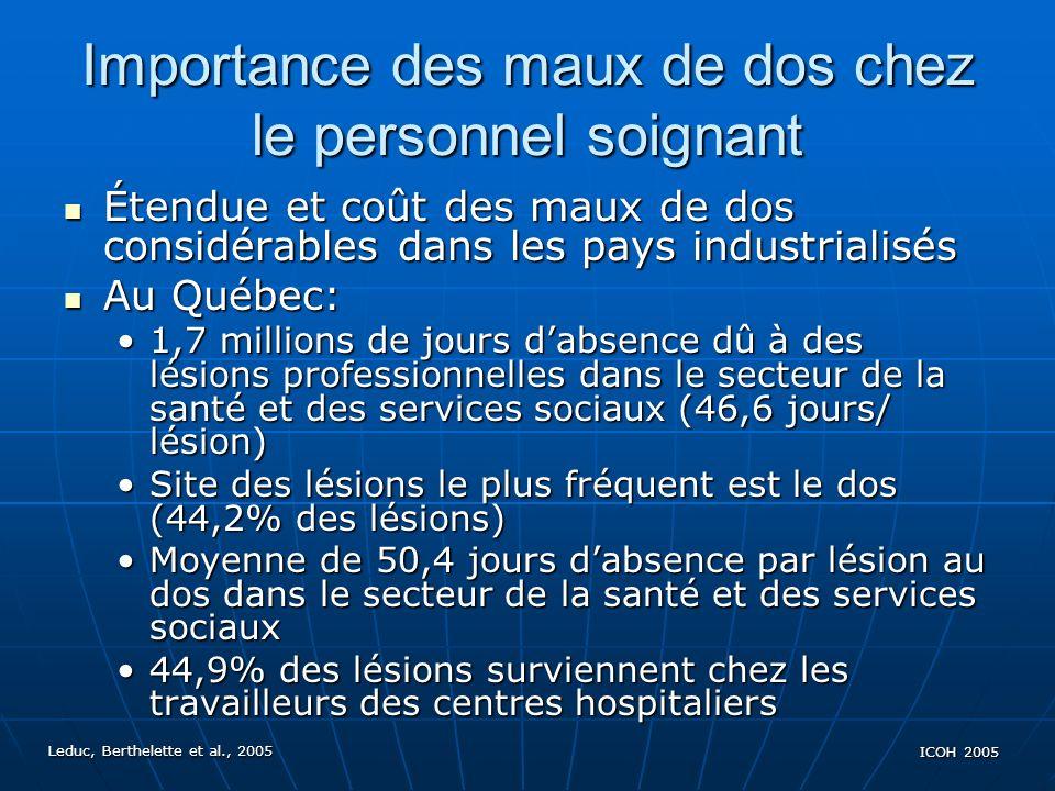 Leduc, Berthelette et al., 2005 ICOH 2005 Importance des maux de dos chez le personnel soignant Étendue et coût des maux de dos considérables dans les pays industrialisés Étendue et coût des maux de dos considérables dans les pays industrialisés Au Québec: Au Québec: 1,7 millions de jours dabsence dû à des lésions professionnelles dans le secteur de la santé et des services sociaux (46,6 jours/ lésion)1,7 millions de jours dabsence dû à des lésions professionnelles dans le secteur de la santé et des services sociaux (46,6 jours/ lésion) Site des lésions le plus fréquent est le dos (44,2% des lésions)Site des lésions le plus fréquent est le dos (44,2% des lésions) Moyenne de 50,4 jours dabsence par lésion au dos dans le secteur de la santé et des services sociauxMoyenne de 50,4 jours dabsence par lésion au dos dans le secteur de la santé et des services sociaux 44,9% des lésions surviennent chez les travailleurs des centres hospitaliers44,9% des lésions surviennent chez les travailleurs des centres hospitaliers