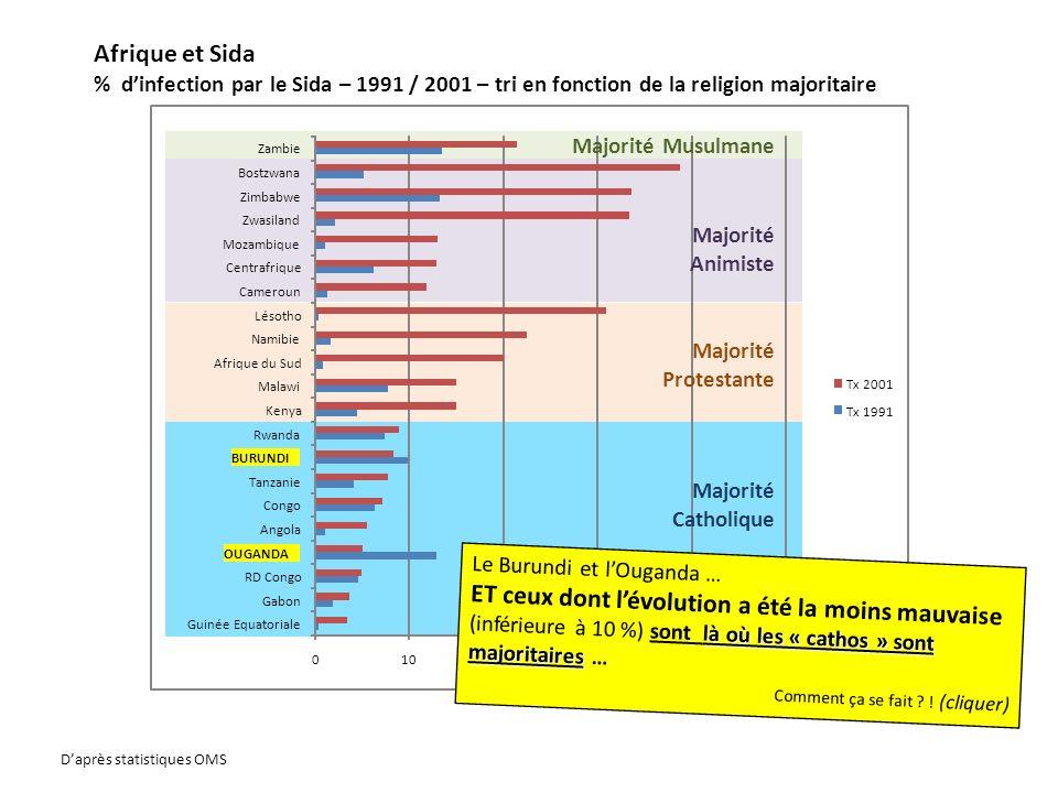 Afrique et Sida % dinfection par le Sida – 1991 / 2001 – tri en fonction de la religion majoritaire 01020304050 Guinée Equatoriale Gabon RD Congo OUGA