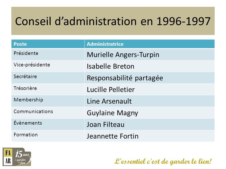 Conseil dadministration en 1996-1997 PosteAdministratrice Présidente Murielle Angers-Turpin Vice-présidente Isabelle Breton Secrétaire Responsabilité