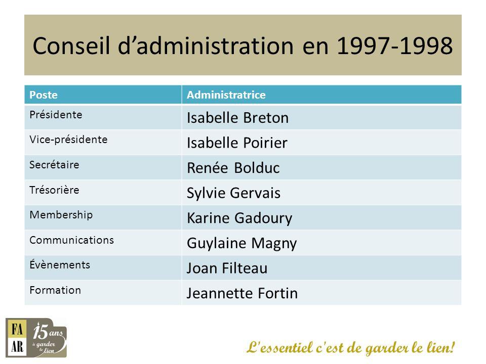 Conseil dadministration en 1997-1998 PosteAdministratrice Présidente Isabelle Breton Vice-présidente Isabelle Poirier Secrétaire Renée Bolduc Trésoriè
