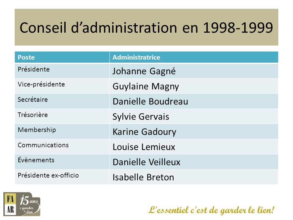 Conseil dadministration en 1998-1999 PosteAdministratrice Présidente Johanne Gagné Vice-présidente Guylaine Magny Secrétaire Danielle Boudreau Trésori