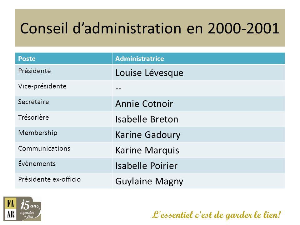 Conseil dadministration en 2000-2001 PosteAdministratrice Présidente Louise Lévesque Vice-présidente -- Secrétaire Annie Cotnoir Trésorière Isabelle B