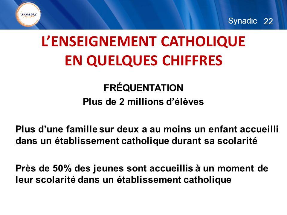 22 Synadic LENSEIGNEMENT CATHOLIQUE EN QUELQUES CHIFFRES FRÉQUENTATION Plus de 2 millions délèves Plus dune famille sur deux a au moins un enfant accu