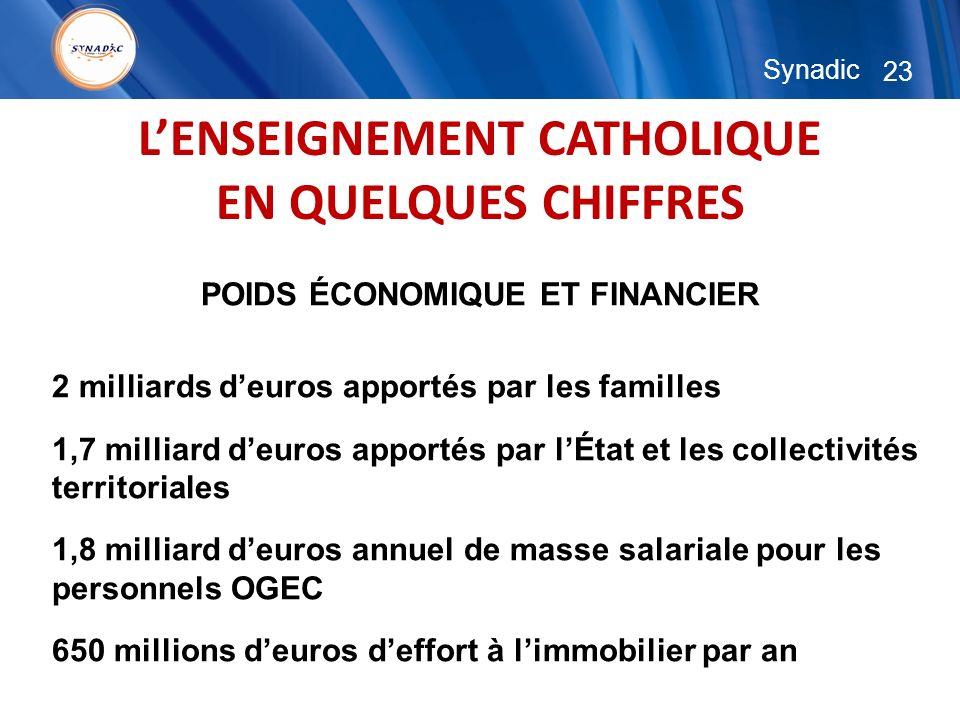 23 Synadic LENSEIGNEMENT CATHOLIQUE EN QUELQUES CHIFFRES POIDS ÉCONOMIQUE ET FINANCIER 2 milliards deuros apportés par les familles 1,7 milliard deuro