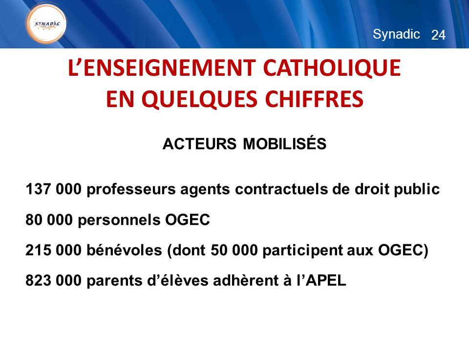 24 Synadic LENSEIGNEMENT CATHOLIQUE EN QUELQUES CHIFFRES ACTEURS MOBILISÉS 137 000 professeurs agents contractuels de droit public 80 000 personnels O
