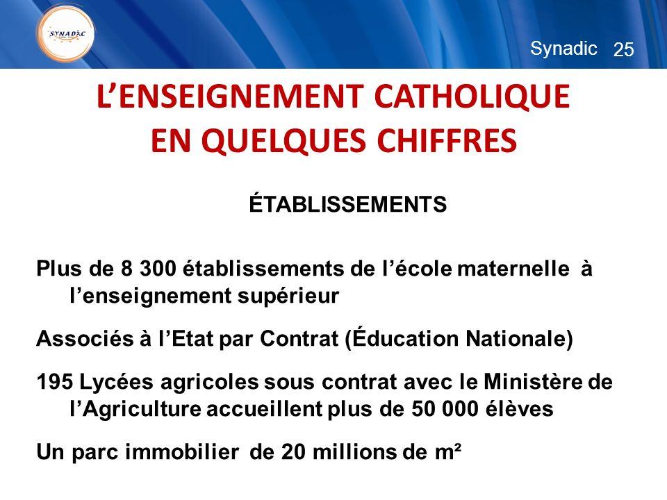 25 Synadic LENSEIGNEMENT CATHOLIQUE EN QUELQUES CHIFFRES ÉTABLISSEMENTS Plus de 8 300 établissements de lécole maternelle à lenseignement supérieur As