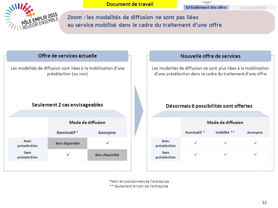 Document de travail Zoom : les modalités de diffusion ne sont pas liées au service mobilisé dans le cadre du traitement dune offre 12 Mode de diffusio