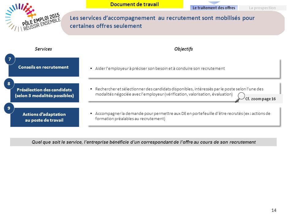 Document de travail Les services daccompagnement au recrutement sont mobilisés pour certaines offres seulement Conseils en recrutement Aider lemployeu