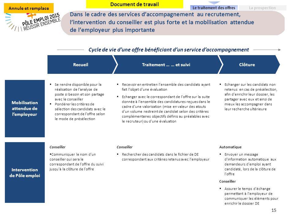Document de travail Dans le cadre des services daccompagnement au recrutement, lintervention du conseiller est plus forte et la mobilisation attendue