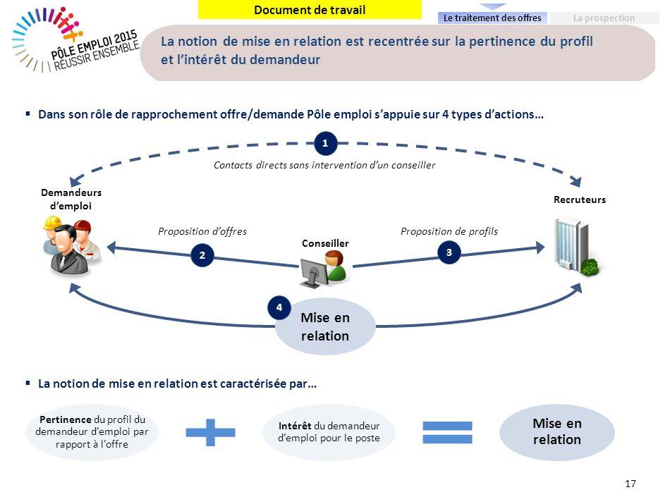 Document de travail La notion de mise en relation est recentrée sur la pertinence du profil et lintérêt du demandeur 17 Dans son rôle de rapprochement