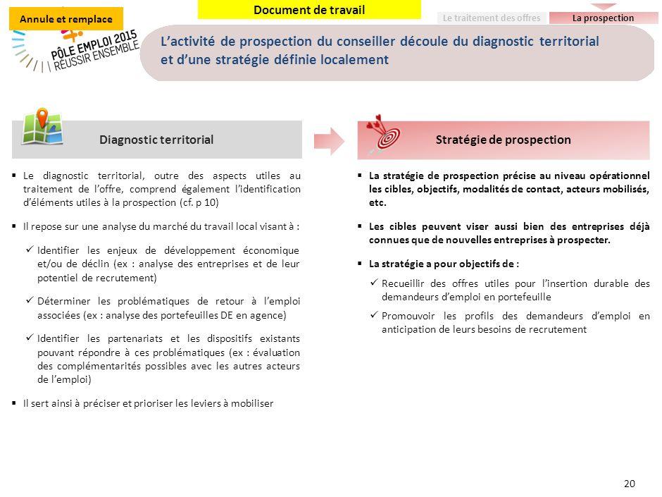 Document de travail Lactivité de prospection du conseiller découle du diagnostic territorial et dune stratégie définie localement 20 Stratégie de pros