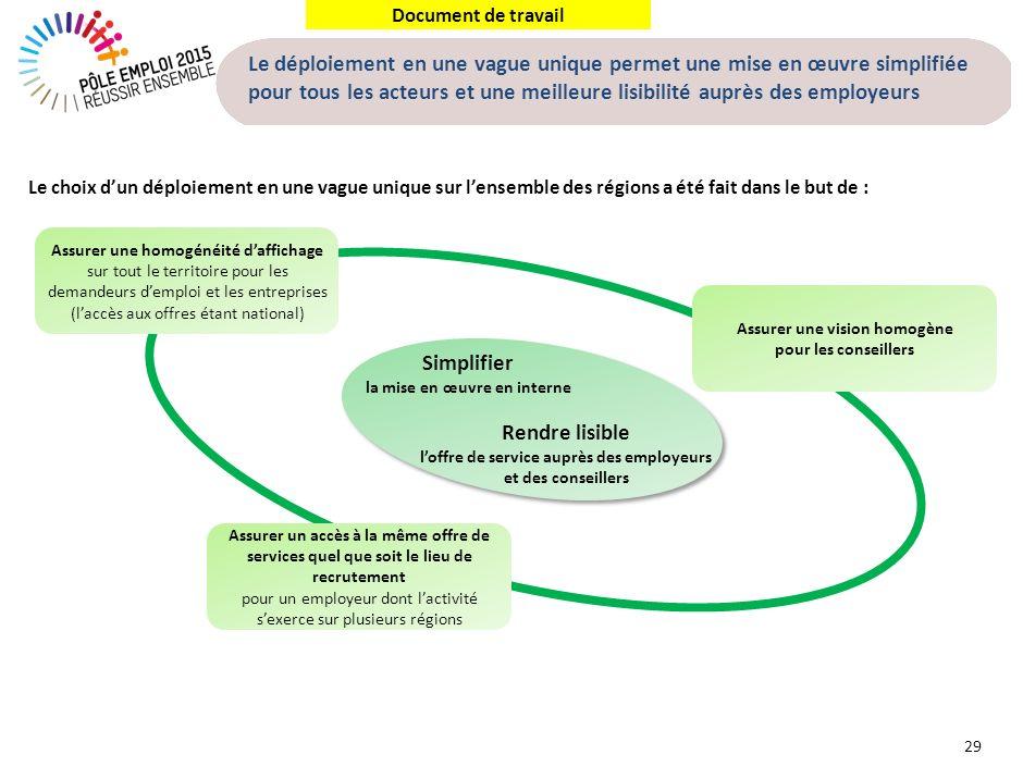 Document de travail Le déploiement en une vague unique permet une mise en œuvre simplifiée pour tous les acteurs et une meilleure lisibilité auprès de