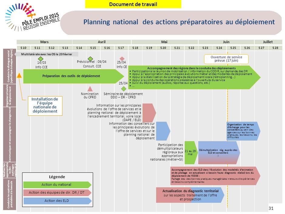 Document de travail 31 Mars 14/03 Info CCE Prévisionnel : 09/04 Consult. CCE Préparation des outils de déploiement Ouverture de service prévue (17 jui