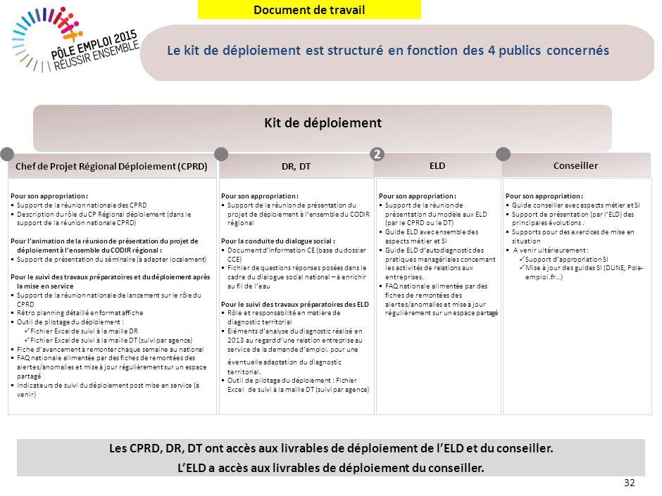 Document de travail 32 Le kit de déploiement est structuré en fonction des 4 publics concernés Kit de déploiement Pour son appropriation : Support de