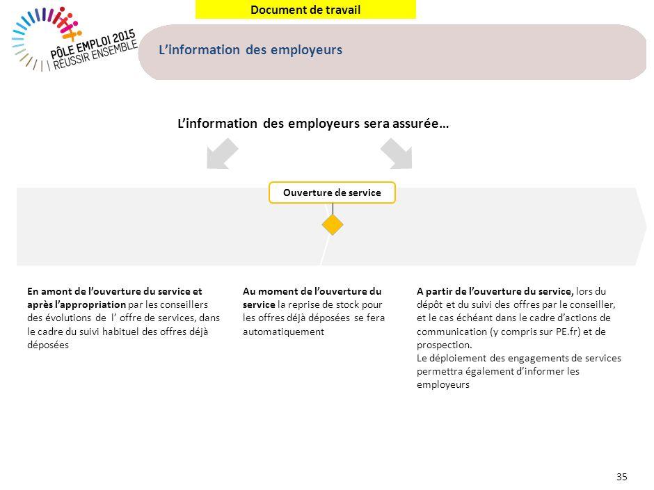 Document de travail Linformation des employeurs 35 A partir de louverture du service, lors du dépôt et du suivi des offres par le conseiller, et le ca