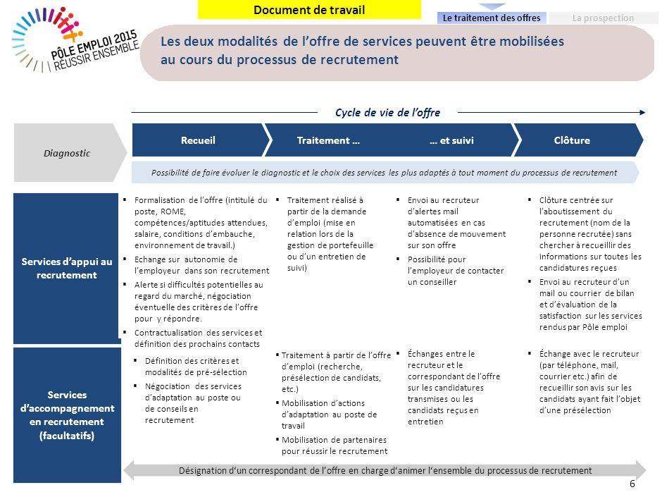 Document de travail Les deux modalités de loffre de services peuvent être mobilisées au cours du processus de recrutement 6 ClôtureTraitement …… et su