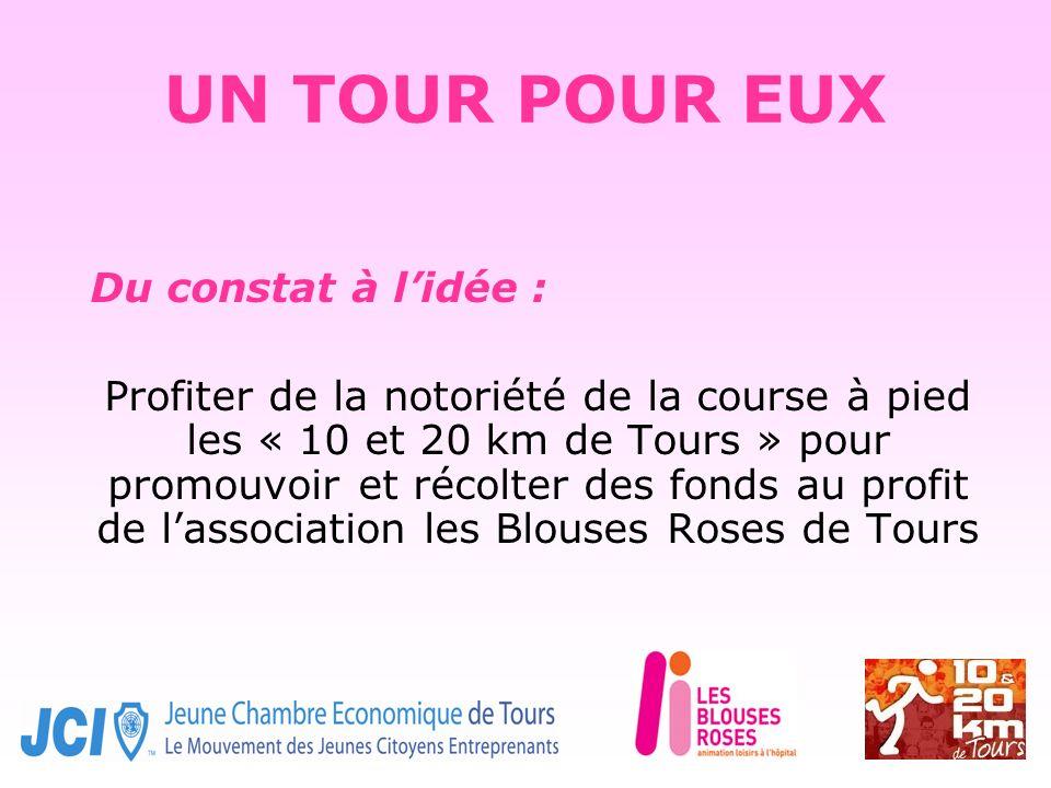UN TOUR POUR EUX Du constat à lidée : Profiter de la notoriété de la course à pied les « 10 et 20 km de Tours » pour promouvoir et récolter des fonds