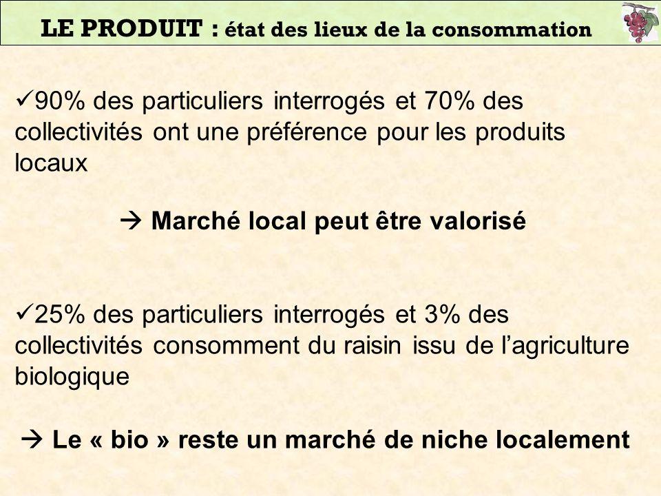 90% des particuliers interrogés et 70% des collectivités ont une préférence pour les produits locaux 25% des particuliers interrogés et 3% des collect