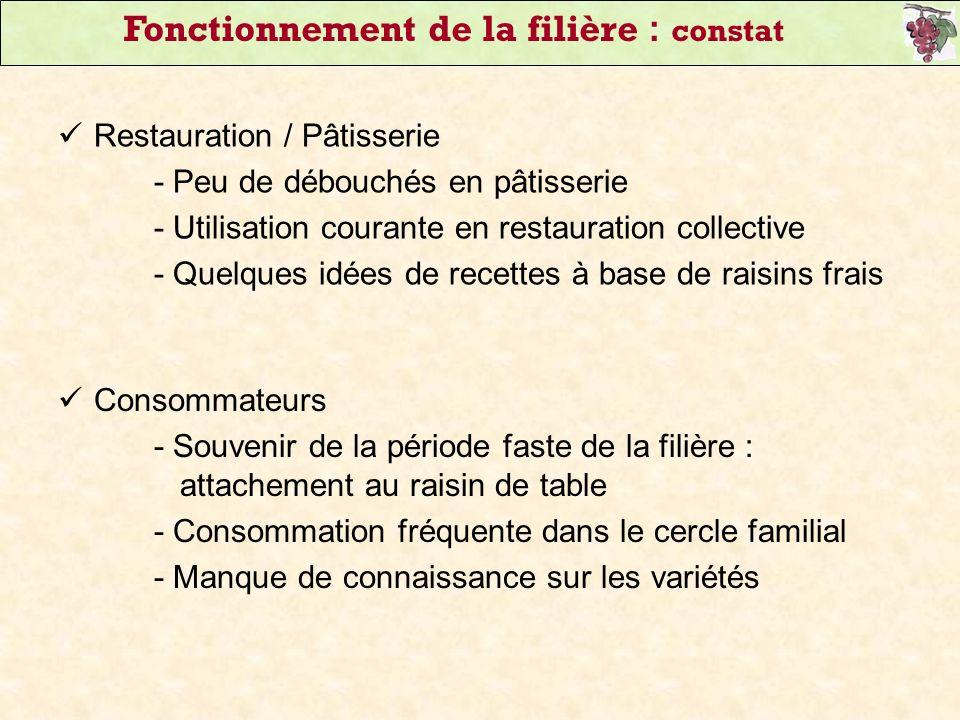 Restauration / Pâtisserie - Peu de débouchés en pâtisserie - Utilisation courante en restauration collective - Quelques idées de recettes à base de ra