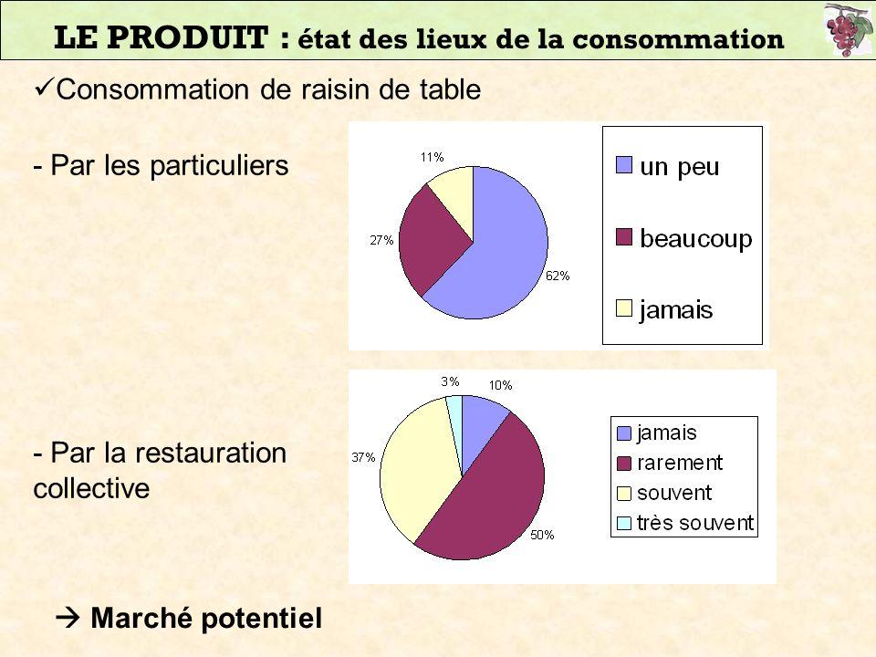 LE PRODUIT : état des lieux de la consommation Consommation de raisin de table Marché potentiel - Par les particuliers - Par la restauration collectiv