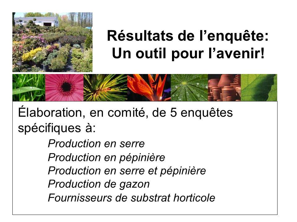 Élaboration, en comité, de 5 enquêtes spécifiques à: Production en serre Production en pépinière Production en serre et pépinière Production de gazon Fournisseurs de substrat horticole Résultats de lenquête: Un outil pour lavenir!