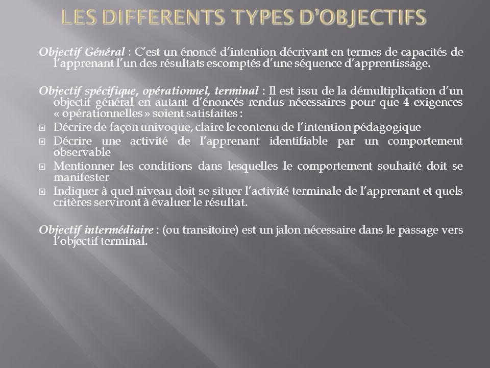 Objectif Général : Cest un énoncé dintention décrivant en termes de capacités de lapprenant lun des résultats escomptés dune séquence dapprentissage.