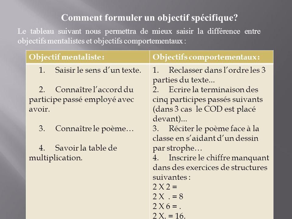 Objectif mentaliste :Objectifs comportementaux : 1. Saisir le sens dun texte. 2. Connaître laccord du participe passé employé avec avoir. 3. Connaître