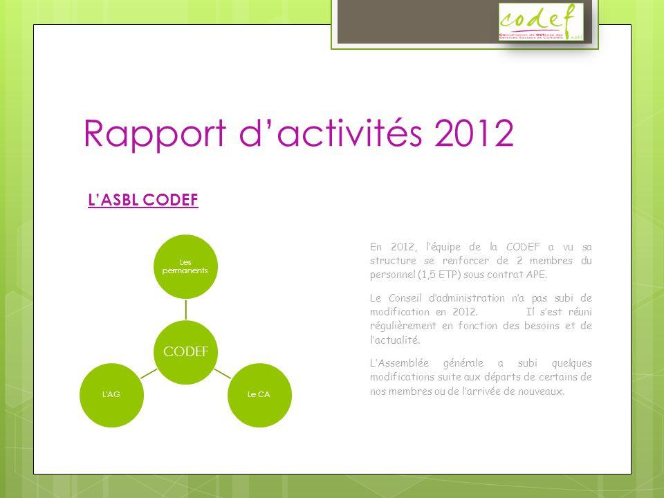 Rapport dactivités 2012 CODEF Les permanents Le CAL AG LASBL CODEF En 2012, léquipe de la CODEF a vu sa structure se renforcer de 2 membres du personnel (1,5 ETP) sous contrat APE.