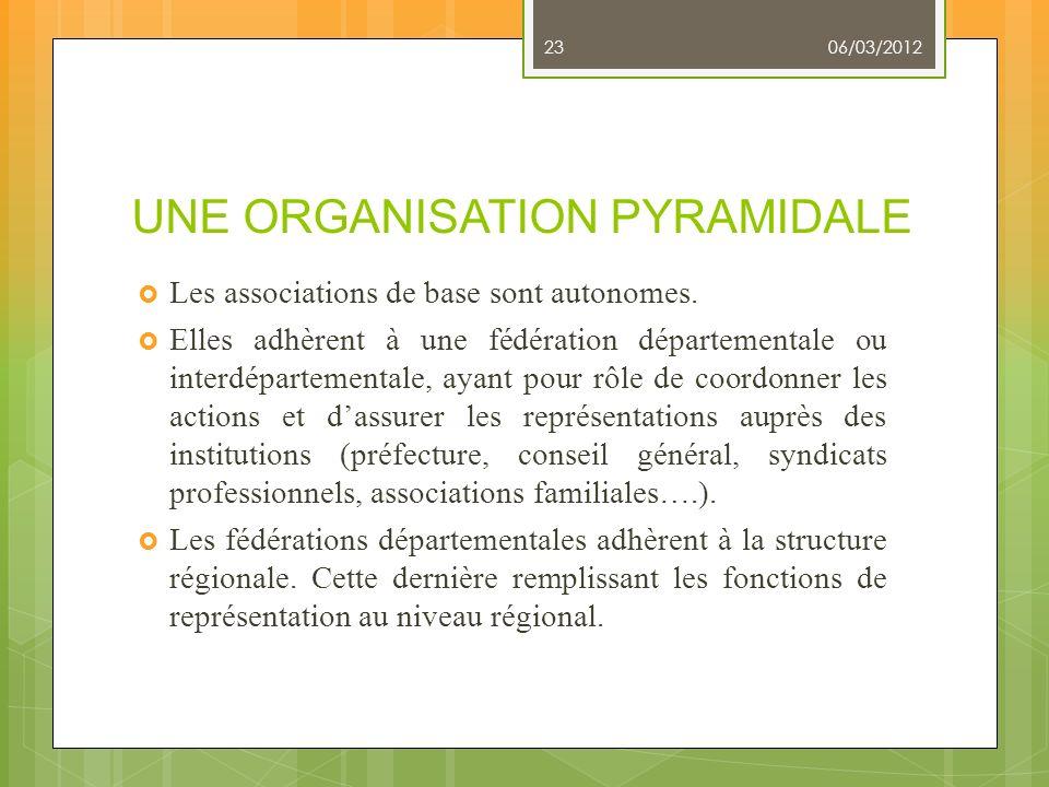 UNE ORGANISATION PYRAMIDALE Les associations de base sont autonomes. Elles adhèrent à une fédération départementale ou interdépartementale, ayant pour