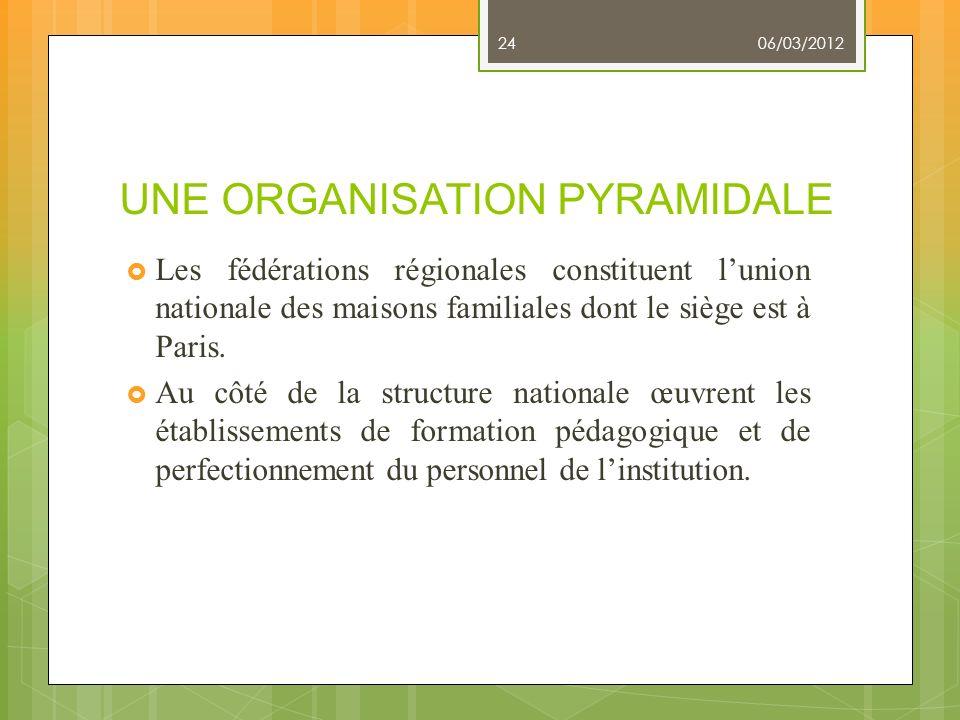UNE ORGANISATION PYRAMIDALE Les fédérations régionales constituent lunion nationale des maisons familiales dont le siège est à Paris. Au côté de la st