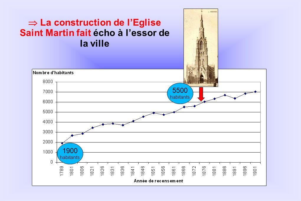 1900 habitants La construction de lEglise Saint Martin fait écho à lessor de la ville 5500 habitants