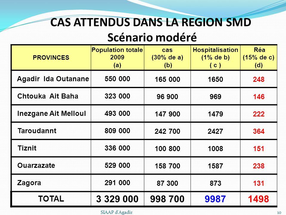 CAS ATTENDUS DANS LA REGION SMD Scénario modéré PROVINCES Population totale 2009 (a) cas (30% de a) (b) Hospitalisation (1% de b) ( c ) Réa (15% de c)