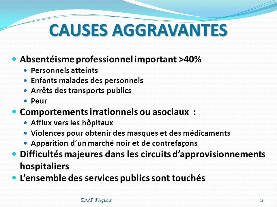 CAUSES AGGRAVANTES Absentéisme professionnel important >40% Personnels atteints Enfants malades des personnels Arrêts des transports publics Peur Comp